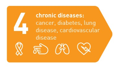 4 chronic diseases: cancer, diabetes, lung disease, cardiovascular disease