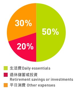 50% Daily Essentials, 20% Retirement Savings, 30% Other Expenses